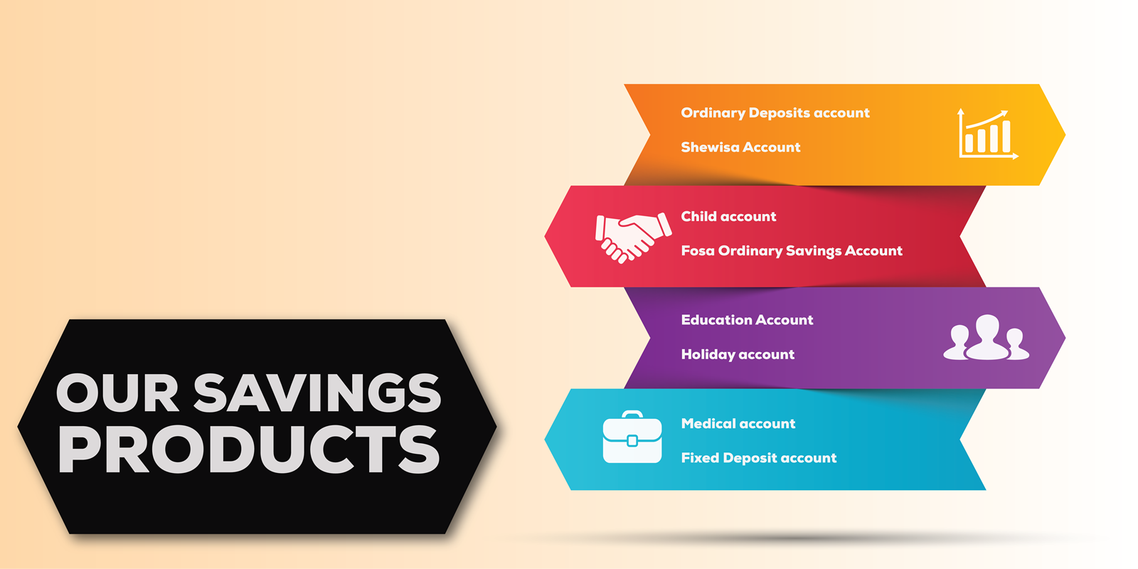 Sheria Sacco Savings Products